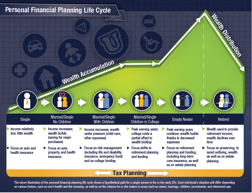 Estate Planning Life Cycle